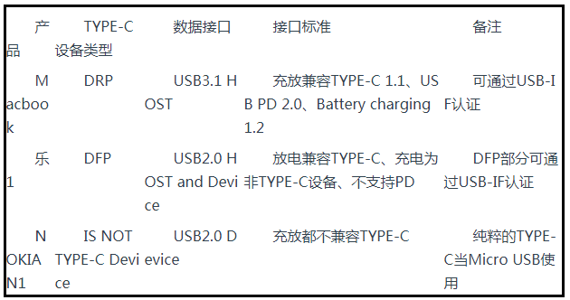 Test of three devices based on USB type-C standard