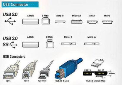 Type and development of USB interface