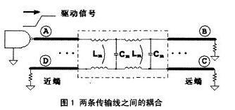 Influence analysis of crosstalk in high speed PCB design