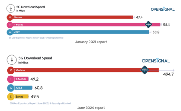 The 5g network speed of the three major operators in the United States is only 47-58mbps