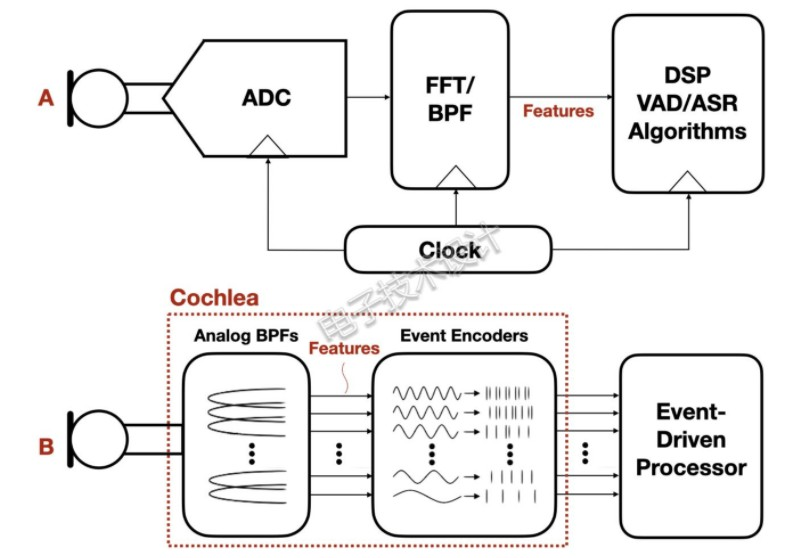 What kind of efficiency can Das hybrid analog electronic system achieve?