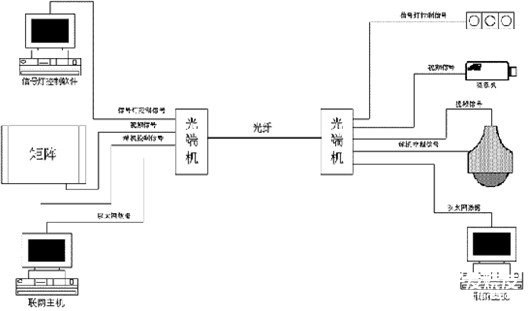Application design of urban road traffic monitoring system based on optical transceiver