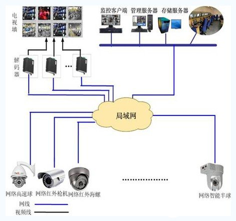 Structure composition and application design scheme of intelligent community video monitoring management system