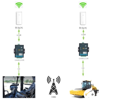 Wireless remote control technology of construction machinery