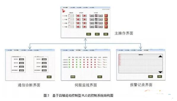 Structure diagram of control system based on four axis motion control PLC