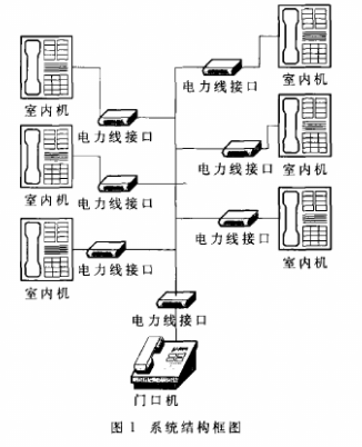 Using ST7537HS1 modem to realize the design of multifunctional household access control system