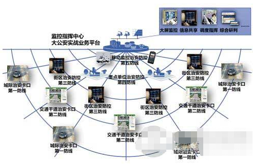 """Advantages, characteristics and application of """"five dimensional integration"""" prevention and control system of ZTE Liwei"""