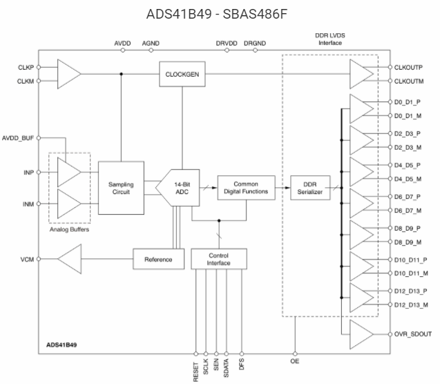 Function and performance analysis of ultra low power ads41bx9 ADC