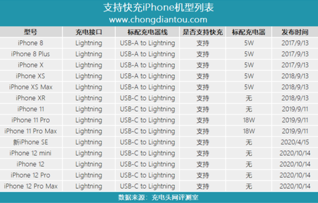 Sudden! There is a serious shortage of fast charging chips, or because it is an apple pot