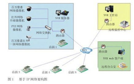 Design of network monitoring system based on IP network architecture