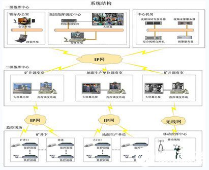 Function and application analysis of coal mine safety production emergency command and dispatching management platform