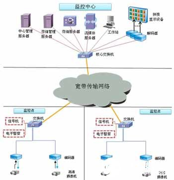 Analysis of structure, function and characteristics of traffic video monitoring system