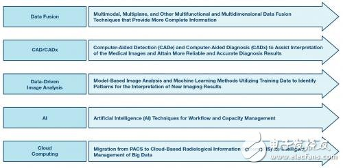 Research on medical image processing