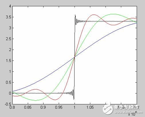 Analysis of the relationship between signal rise time and signal bandwidth in signal integrity problem