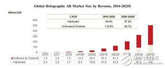 The global holographic ar market has great growth potential and is expected to drive demand during the forecast period