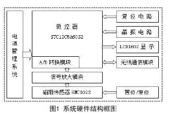 Design of intersection traffic flow detection system based on STC12C5A60S2 single chip microcomputer