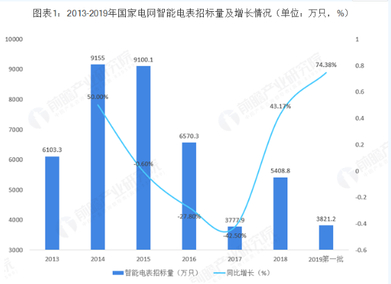 Development status and future trend analysis of smart meter industry market in China