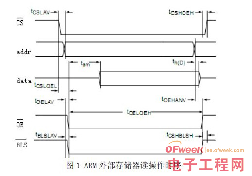 Design of arm parallel bus and port based on FPGA
