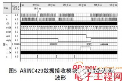 Introduction of data format based on 1553B bus and ARINC429 Bus