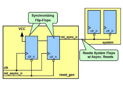 Analysis on the principle of asynchronous reset and synchronous release in FPGA