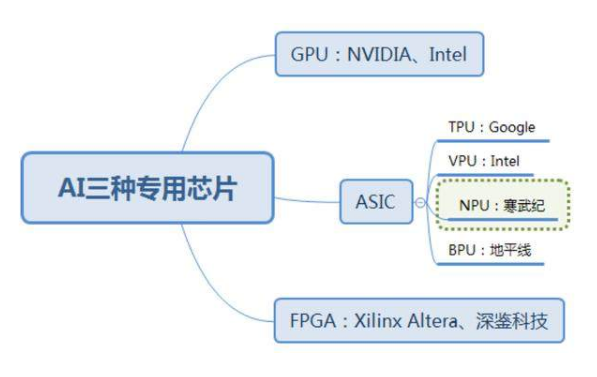 Three special chips of AI are GPU, FPGA and ASIC