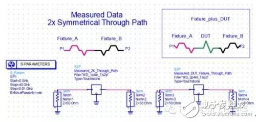 How to use ads processing network analyzer to measure s parameters of transmission line