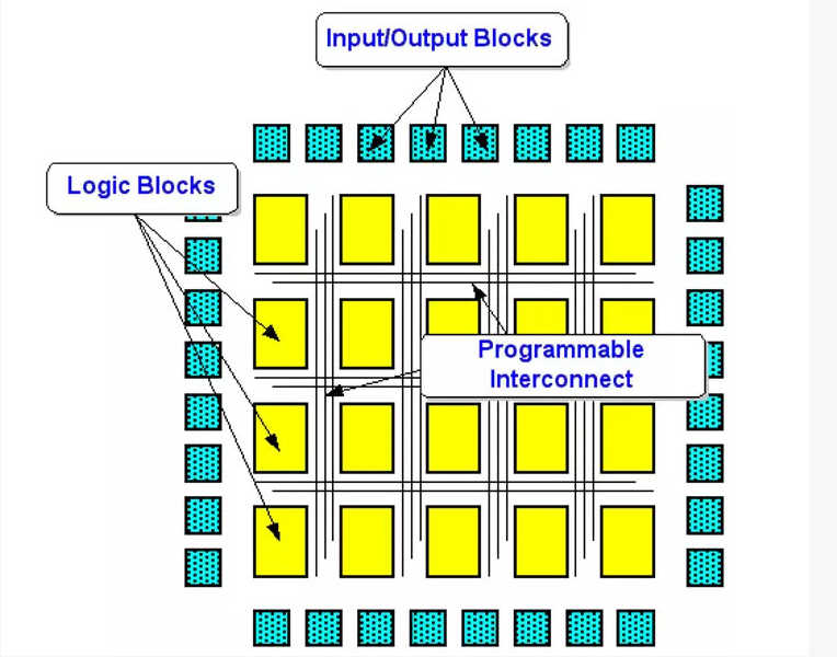 What is the structure of FPGA chip