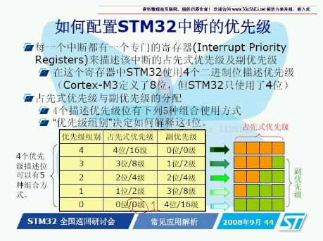 How to configure the priority of STM32 interrupt
