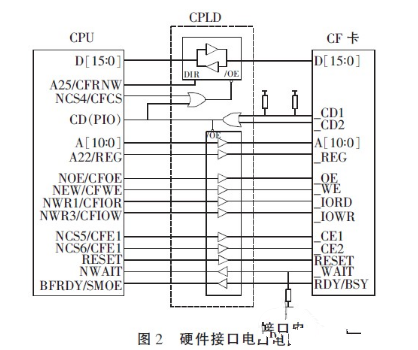 What is the connection technology between embedded system CF card and CPLD