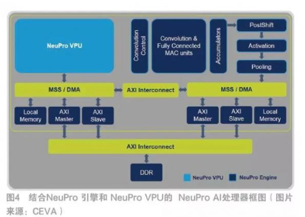 How advanced are embedded AI processors
