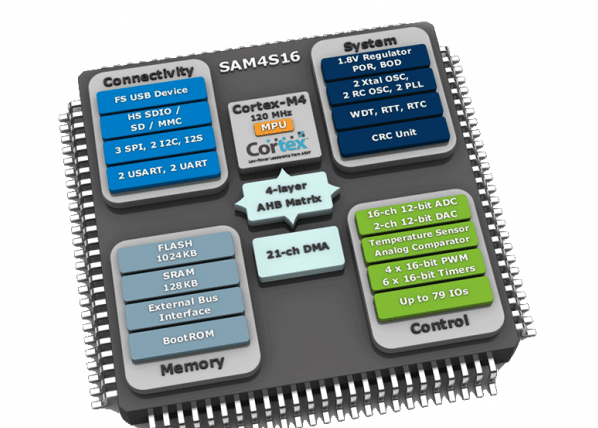Which embedded MCU has the highest density