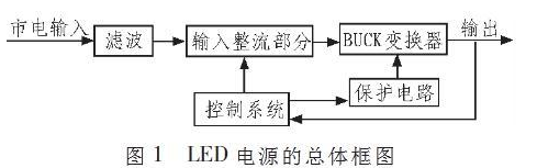 Design of high brightness LED driving power supply based on mip553 chip