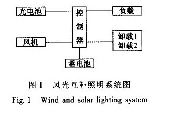 Design of wind solar complementary LED lighting controller based on substrate packaging