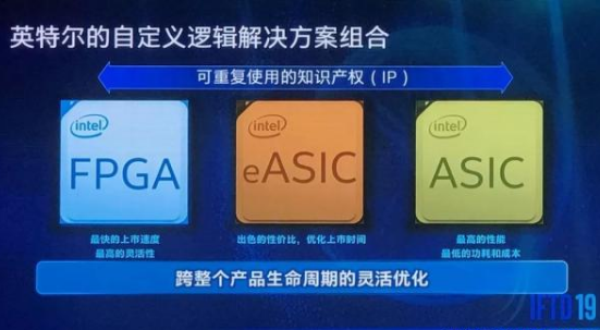 Intel releases the largest FPGA in the world, who is better than ASIC