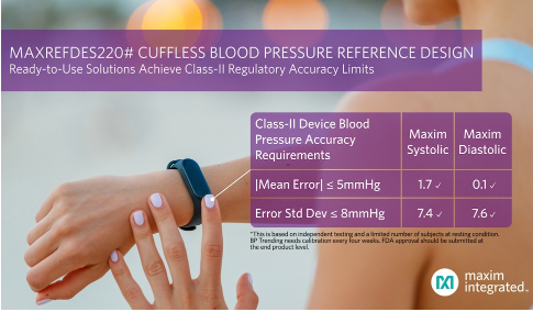 The cuff less blood pressure measurement scheme released by Maxim meets the class II medical accuracy standard