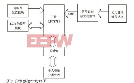 Multifunctional medical electronic sphygmomanometer based on photoelectric pulse wave detection