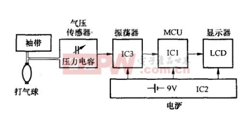Circuit structure and working principle of medical electronic sphygmomanometer