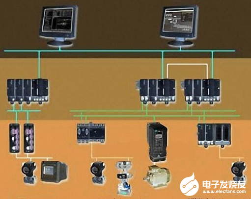 Electric fieldbus control system has become the mainstream field bus technology is more and more widely