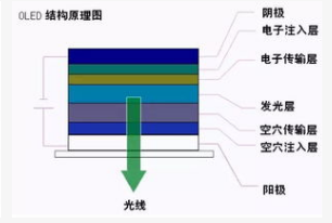 Analysis of OLED structure type and working principle