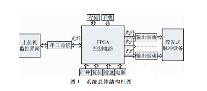 The burst multi pulse generation system based on FPGA can be used in other timing control circuits