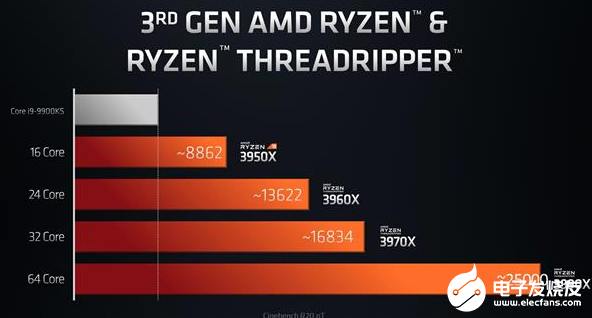 Amd launched 64 core 128 thread sharp dragon processor, greatly improving the work efficiency of content creators
