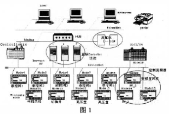 Design of water supply automation system based on ControlLogix architecture