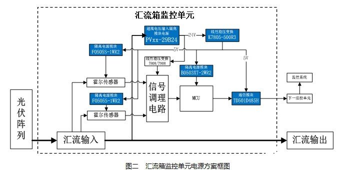 Circuit design of 1500V photovoltaic power generation system based on pvxx-29bxx series power supply