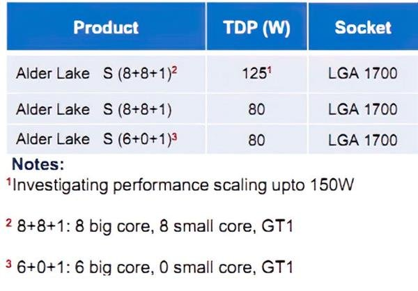 The core of the 12th generation has finally achieved 16 core architecture with large and small core design