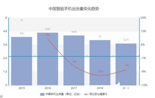 The determination and perseverance of domestic mobile phones to impact the high-end market is essential