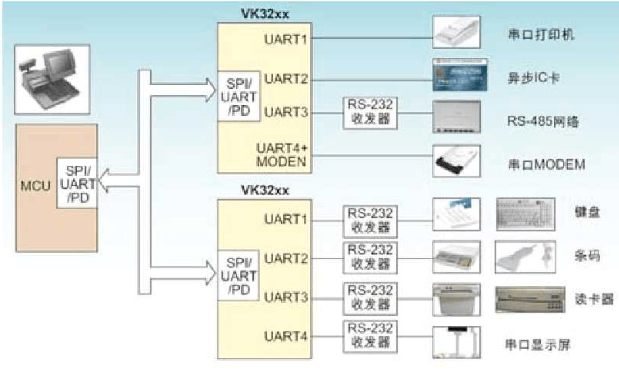 Principle and application of vk32 series new multi bus interface UART device