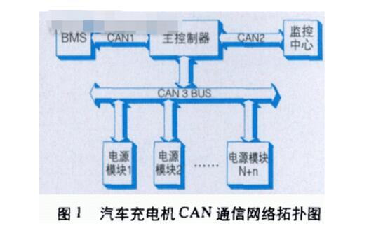How to apply can bus to electric vehicle charger