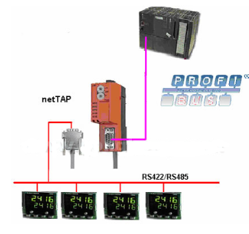 The conversion of fieldbus protocol from station to serial port is realized by using nettap series general gateway
