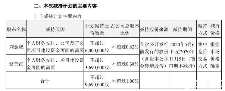 The actual controller of Yiwei lithium energy intends to reduce its shares in the company or meet the needs of project construction funds of the company