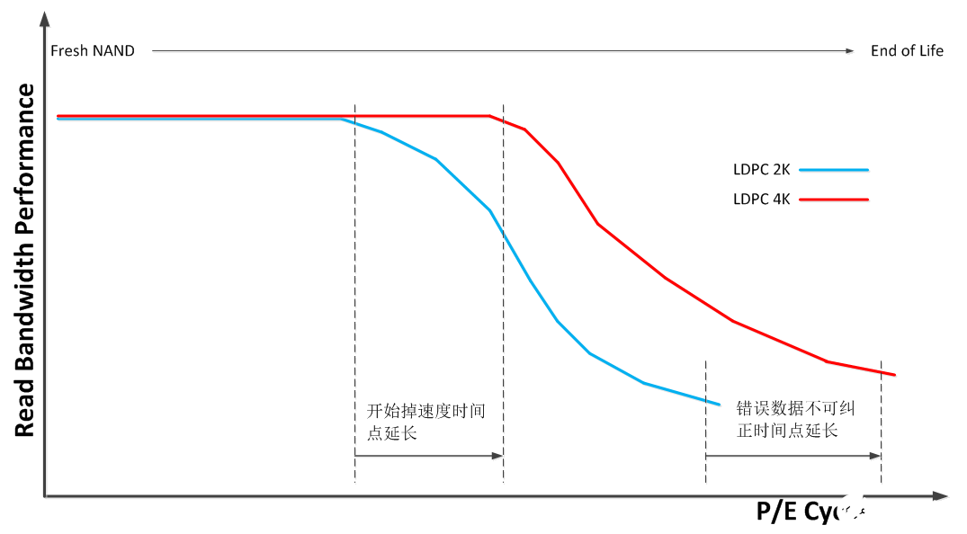 Lianyun successfully realizes the development and verification of the third generation agile ECC 3 flash signal processing technology based on 4K LDPC error correction, which can greatly extend the service life of NAND